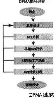 DFMA循环.jpg